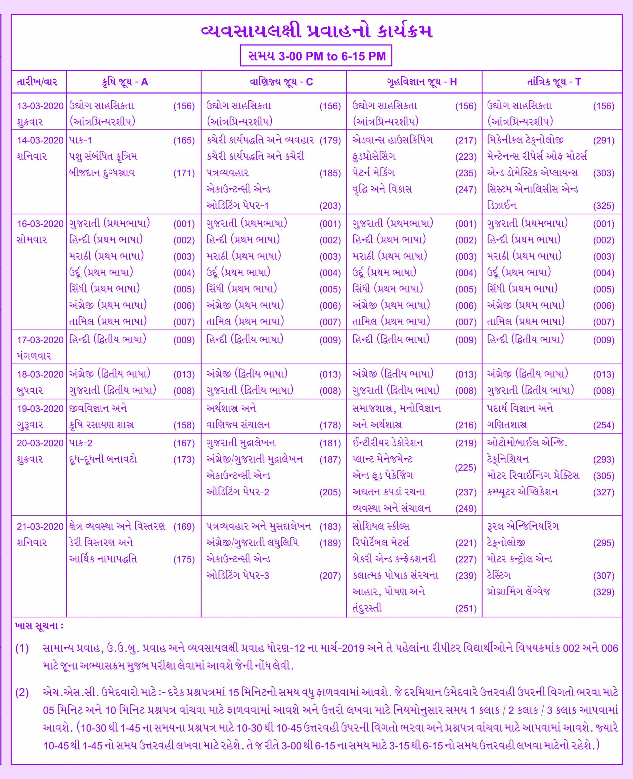 GSEB HSC Time Table 2020 for Vocational Stream